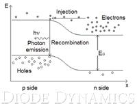 Diagram of P-N Junction
